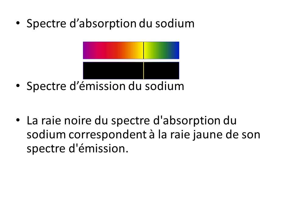 Spectre dabsorption du sodium Spectre démission du sodium La raie noire du spectre d'absorption du sodium correspondent à la raie jaune de son spectre