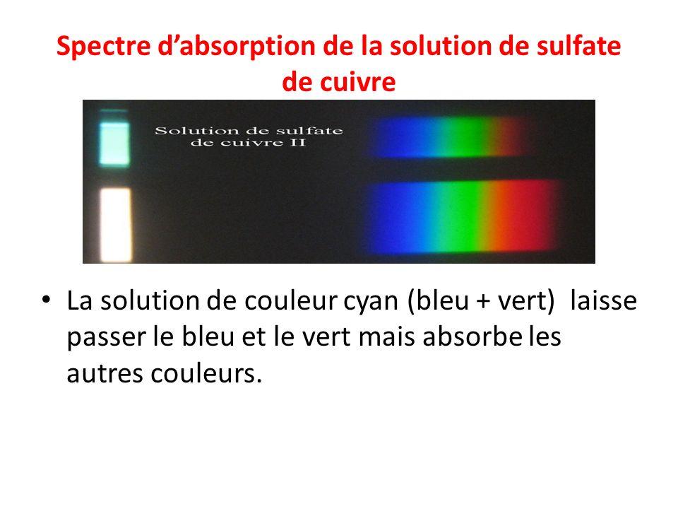 Spectre dabsorption de la solution de sulfate de cuivre La solution de couleur cyan (bleu + vert) laisse passer le bleu et le vert mais absorbe les au