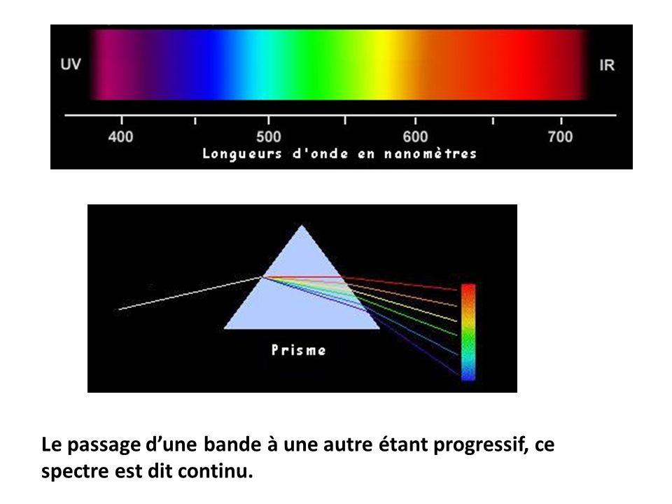 Le passage dune bande à une autre étant progressif, ce spectre est dit continu.