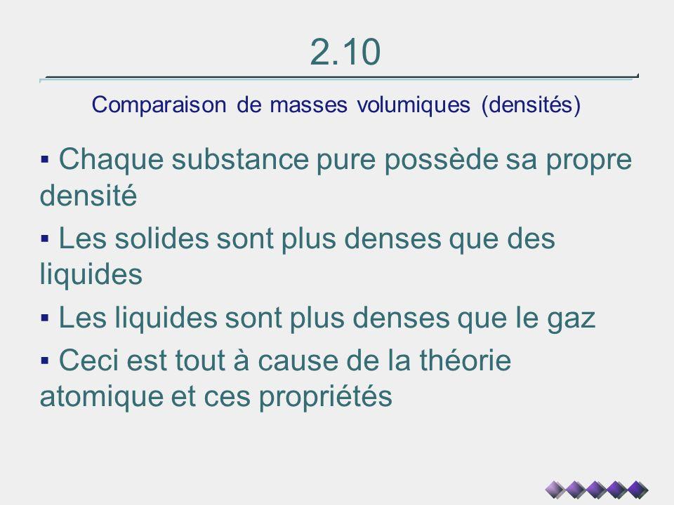 2.10 Comparaison de masses volumiques (densités) Chaque substance pure possède sa propre densité Les solides sont plus denses que des liquides Les liq