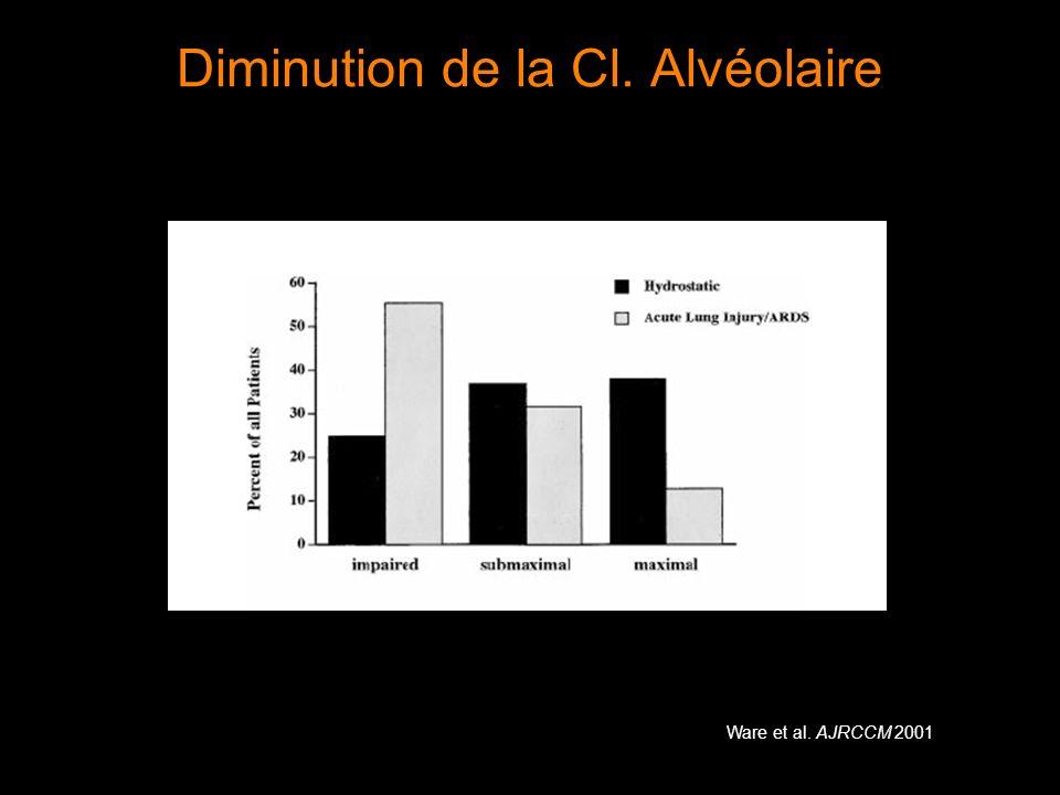 Diminution de la Cl. Alvéolaire Ware et al. AJRCCM 2001