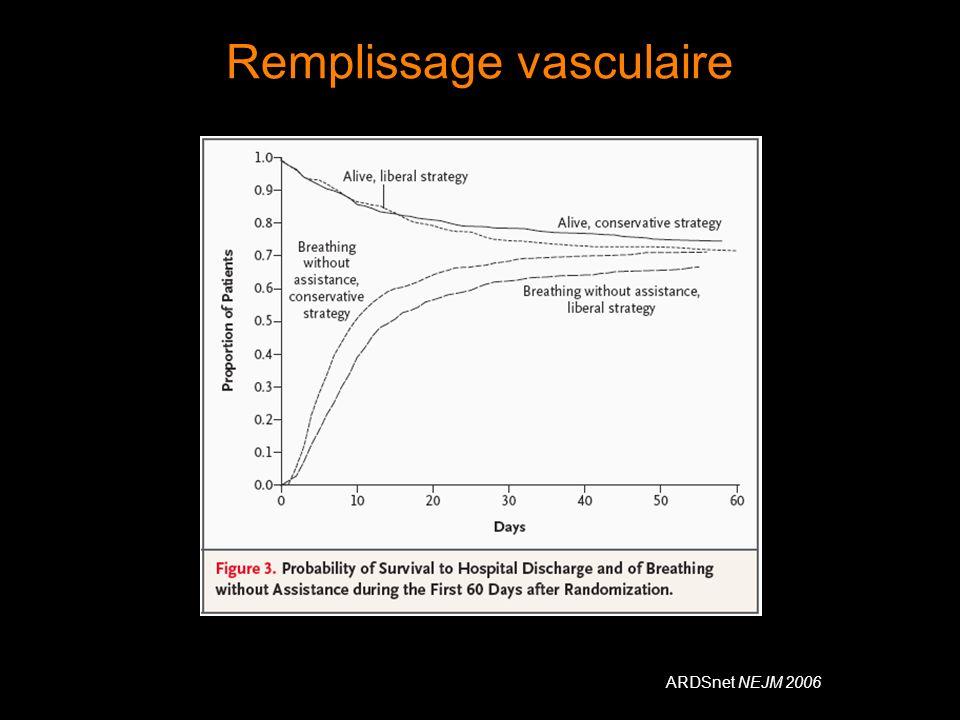 Remplissage vasculaire ARDSnet NEJM 2006