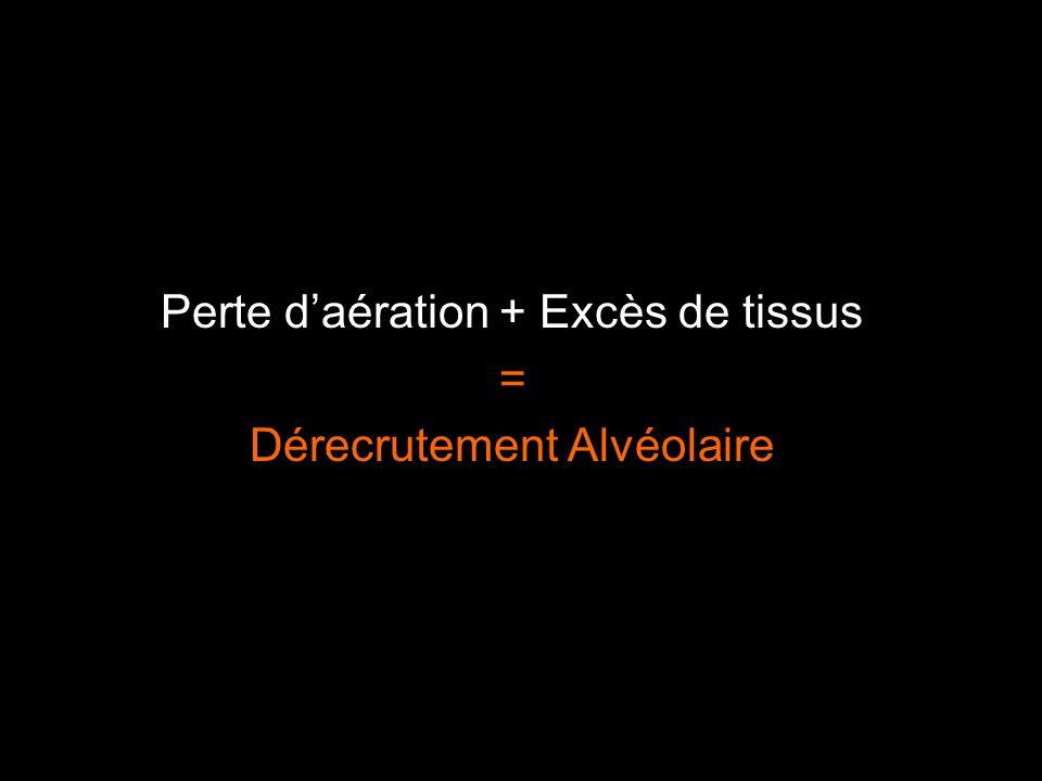 Perte daération + Excès de tissus = Dérecrutement Alvéolaire