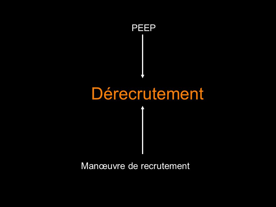 Dérecrutement PEEP Manœuvre de recrutement