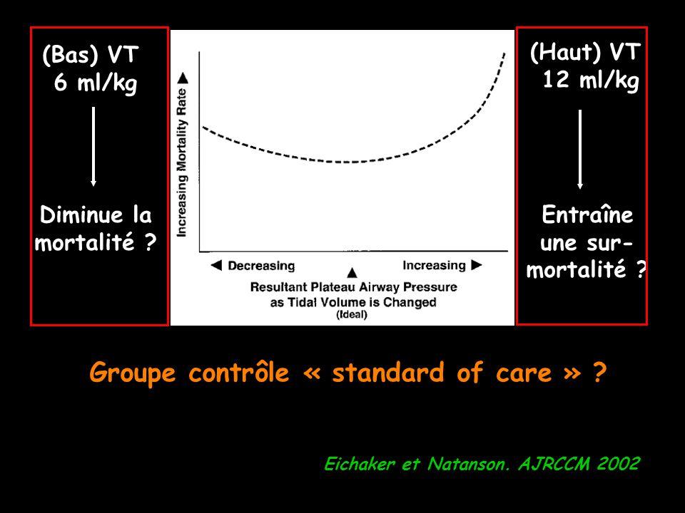 Eichaker et Natanson. AJRCCM 2002 (Bas) VT 6 ml/kg (Haut) VT 12 ml/kg Diminue la mortalité ? Entraîne une sur- mortalité ? Groupe contrôle « standard