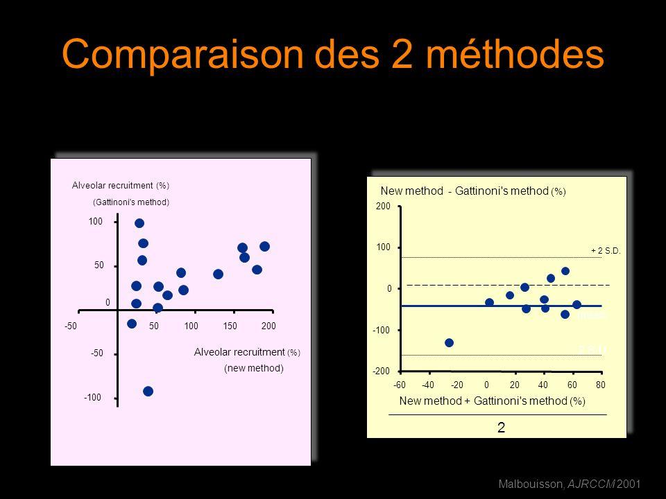 Comparaison des 2 méthodes Alveolar recruitment (%) (new method) -5050100150200 Alveolar recruitment (%) (Gattinoni's method) -100 -50 0 50 100 New me