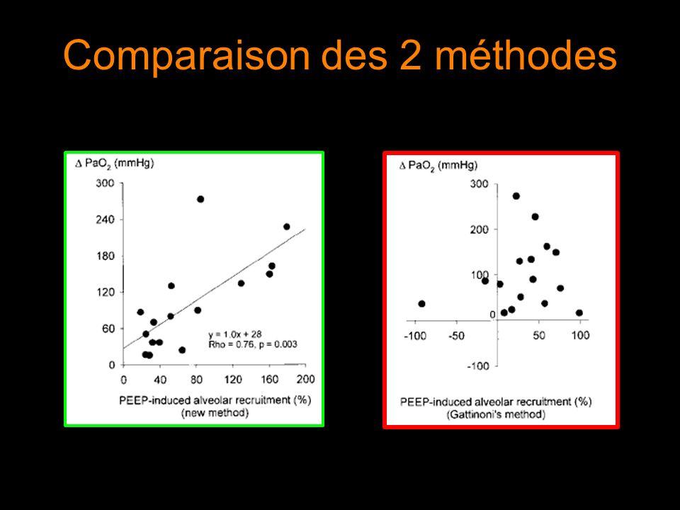 Comparaison des 2 méthodes