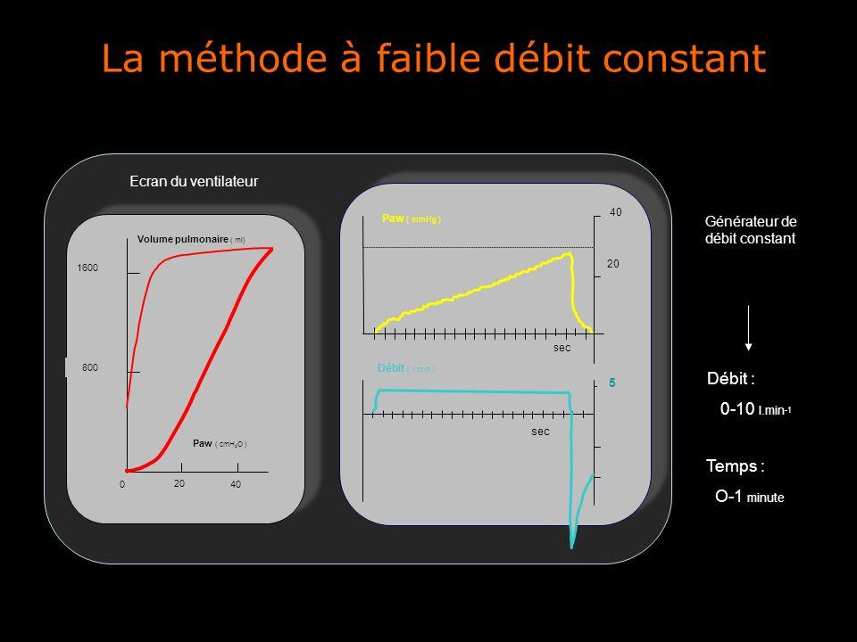 La méthode à faible débit constant Débit : 0-10 l.min -1 Temps : O-1 minute Générateur de débit constant Paw ( cmH 2 O ) Volume pulmonaire ( ml) 1600