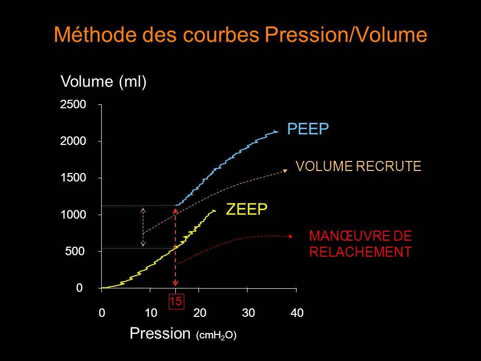 Méthode des courbes Pression/Volume Pression (cmH 2 O) 010203040 0 500 1000 1500 2000 2500 Volume (ml) ZEEP PEEP 15 VOLUME RECRUTE MANŒUVRE DE RELACHE