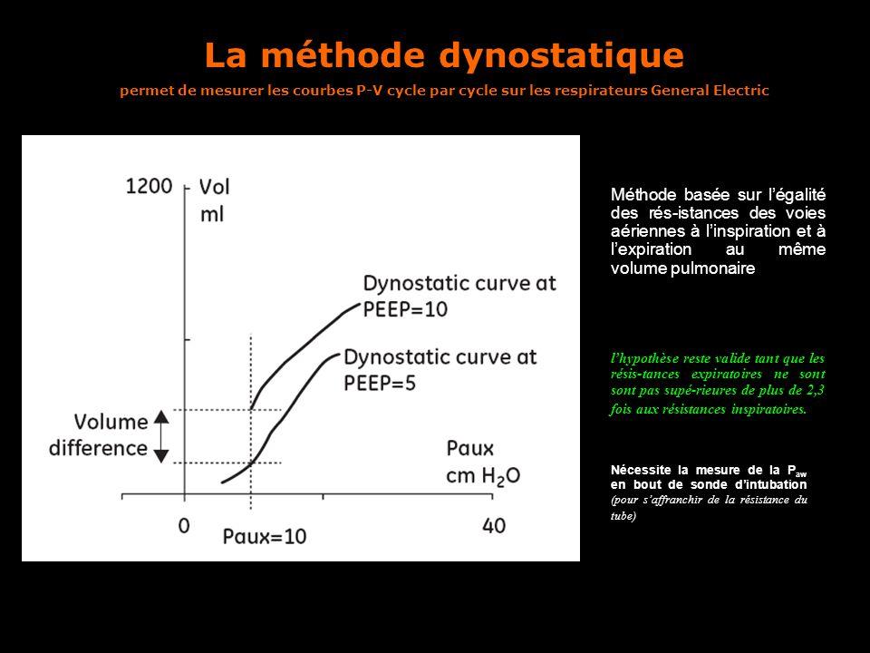 La méthode dynostatique permet de mesurer les courbes P-V cycle par cycle sur les respirateurs General Electric Nécessite la mesure de la P aw en bout