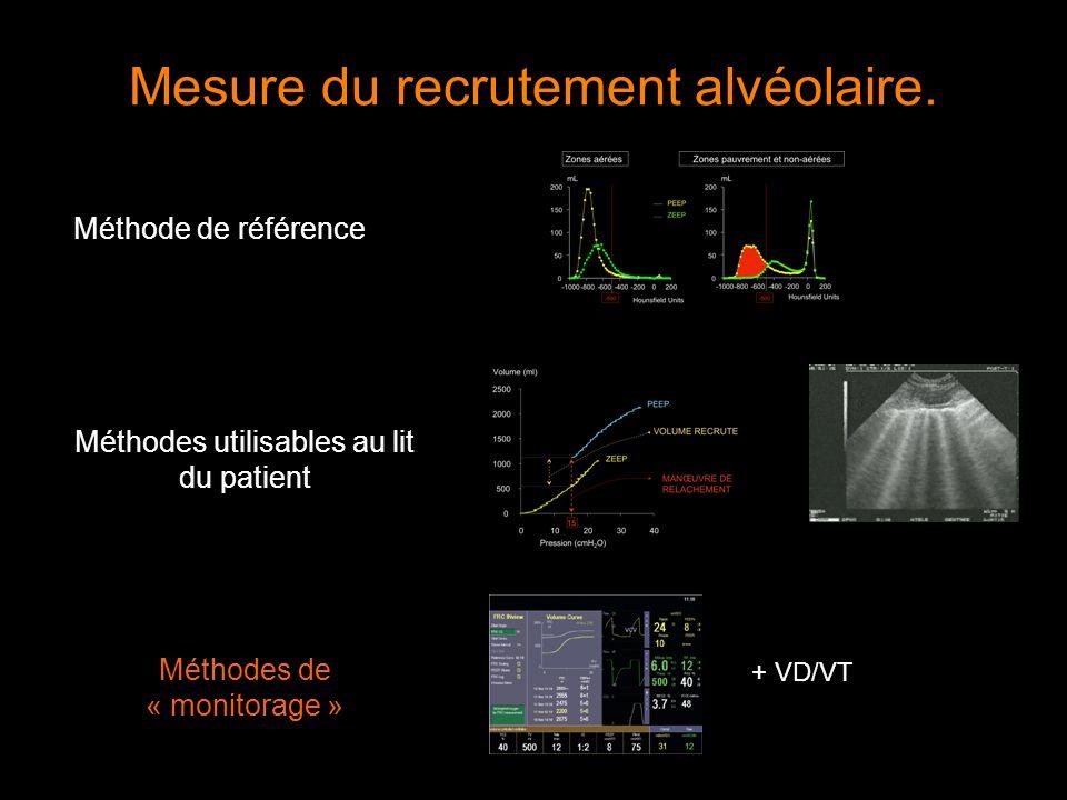 Mesure du recrutement alvéolaire. Méthode de référence Méthodes de « monitorage » + VD/VT Méthodes utilisables au lit du patient