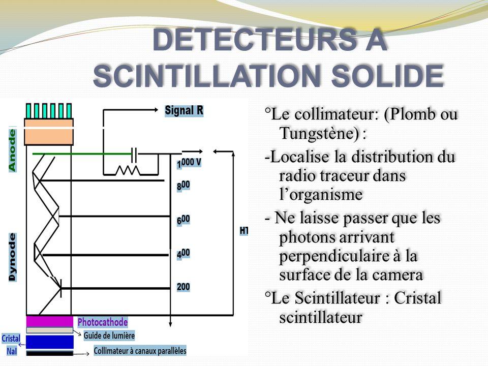 DETECTEURS A SCINTILLATION SOLIDE °Le collimateur: (Plomb ou Tungstène) : -Localise la distribution du radio traceur dans lorganisme - Ne laisse passe