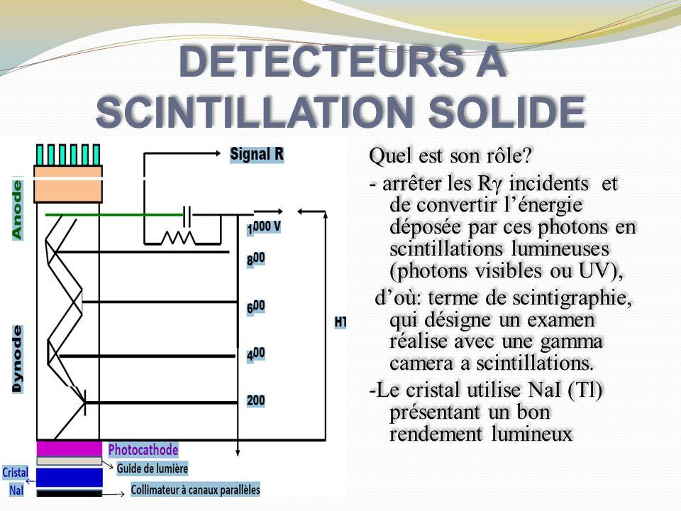DETECTEURS A SCINTILLATION SOLIDE Quel est son rôle? - arrêter les Rγ incidents et de convertir lénergie déposée par ces photons en scintillations lum