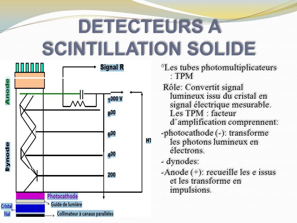 DETECTEURS A SCINTILLATION SOLIDE °Les tubes photomultiplicateurs : TPM Rôle: Convertit signal lumineux issu du cristal en signal électrique mesurable