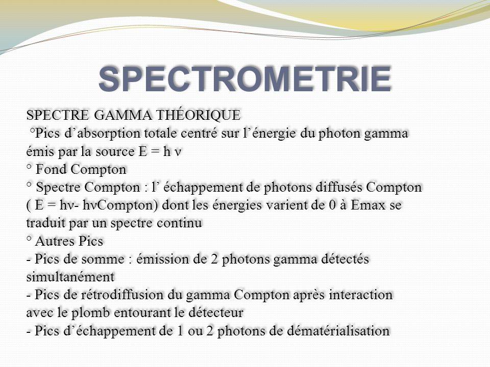 SPECTROMETRIE SPECTRE GAMMA THÉORIQUE °Pics dabsorption totale centré sur lénergie du photon gamma émis par la source E = h ν ° Fond Compton ° Spectre