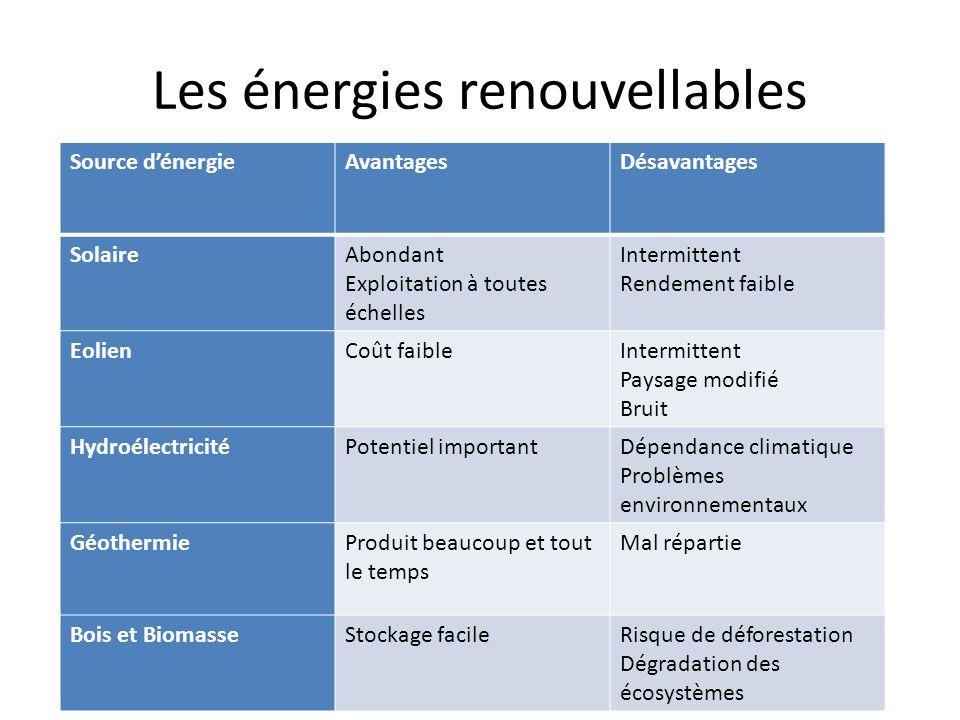 Les énergies renouvellables Source dénergieAvantagesDésavantages SolaireAbondant Exploitation à toutes échelles Intermittent Rendement faible EolienCo