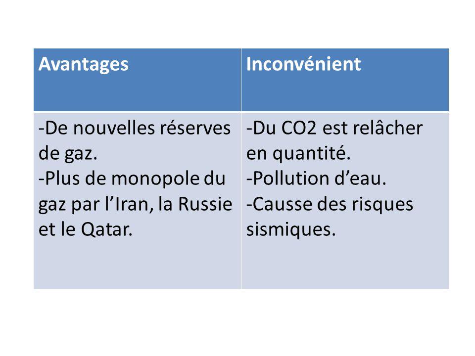 AvantagesInconvénient -De nouvelles réserves de gaz. -Plus de monopole du gaz par lIran, la Russie et le Qatar. -Du CO2 est relâcher en quantité. -Pol