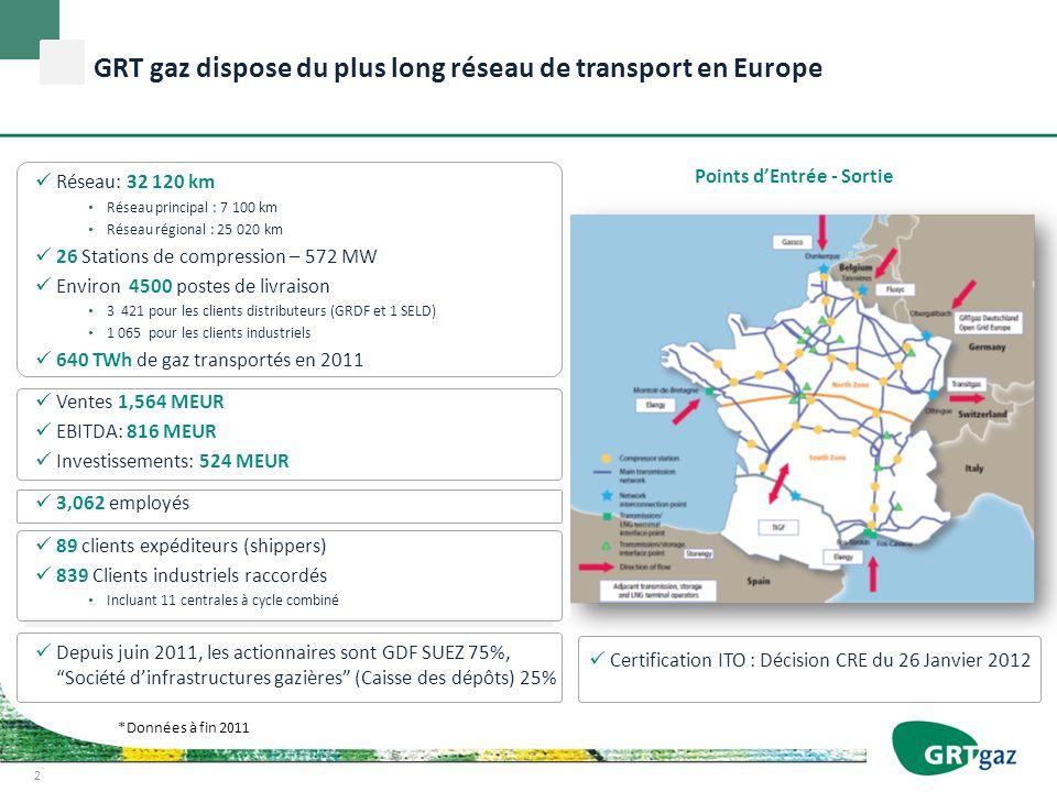 2 Points dEntrée - Sortie Réseau: 32 120 km Réseau principal : 7 100 km Réseau régional : 25 020 km 26 Stations de compression – 572 MW Environ 4500 p
