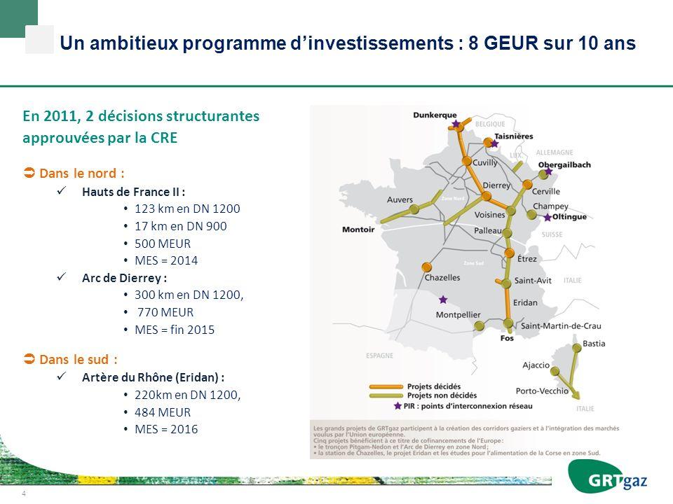En 2011, 2 décisions structurantes approuvées par la CRE Dans le nord : Hauts de France II : 123 km en DN 1200 17 km en DN 900 500 MEUR MES = 2014 Arc