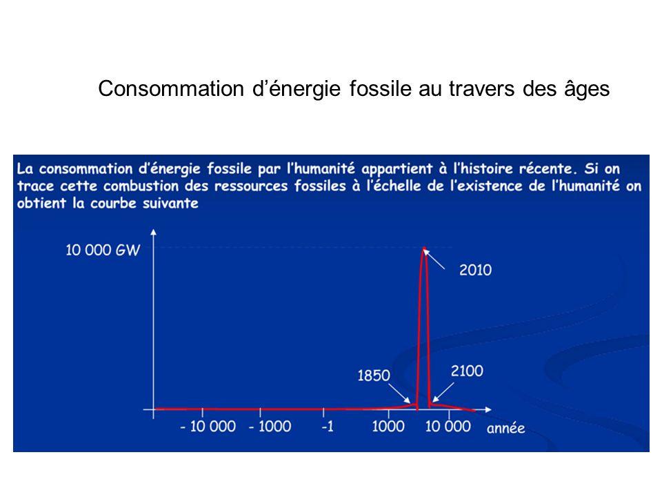 Consommation dénergie fossile au travers des âges