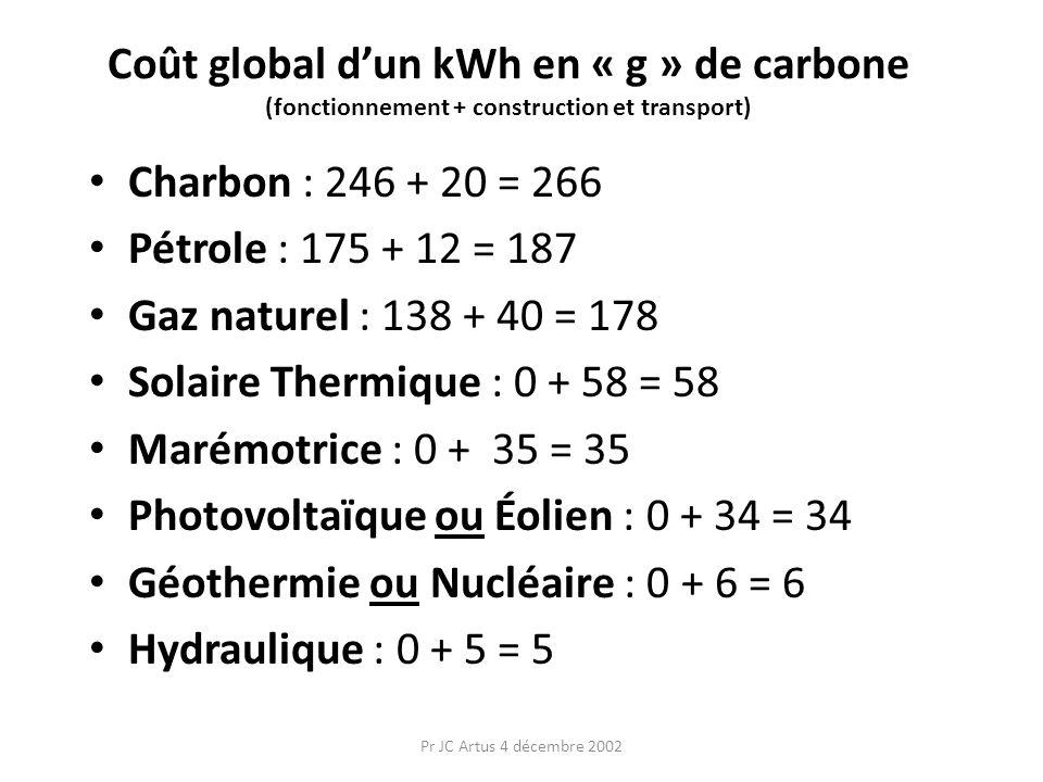 Pr JC Artus 4 décembre 2002 Coût global dun kWh en « g » de carbone (fonctionnement + construction et transport) Charbon : 246 + 20 = 266 Pétrole : 17