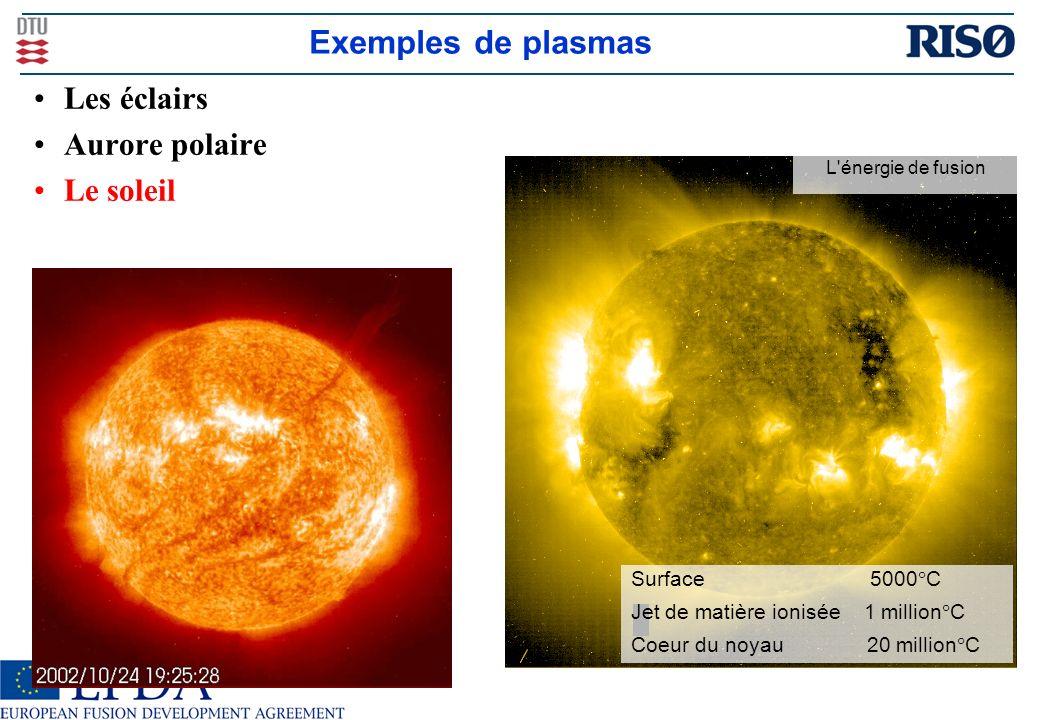 Exemples de plasmas Surface 5000 C Jet de matière ionisée 1 million C Coeur du noyau 20 million C L énergie de fusion Les éclairs Aurore polaire Le soleil