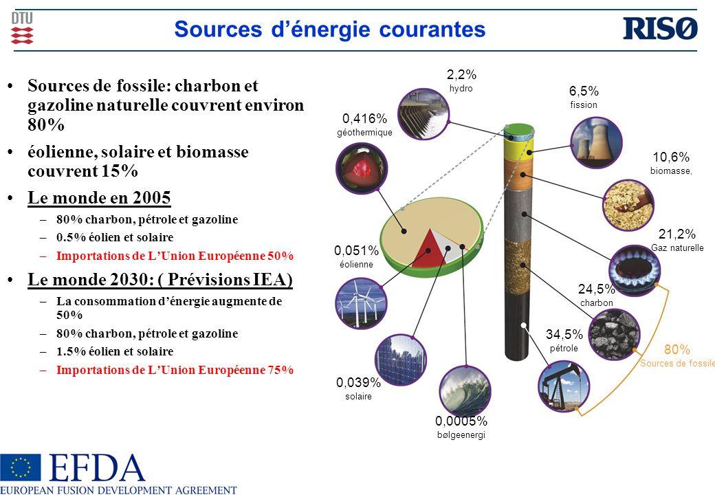 Sources dénergie courantes Sources de fossile: charbon et gazoline naturelle couvrent environ 80% éolienne, solaire et biomasse couvrent 15% Le monde en 2005 –80% charbon, pétrole et gazoline –0.5% éolien et solaire –Importations de LUnion Européenne 50% Le monde 2030: ( Prévisions IEA) –La consommation dénergie augmente de 50% –80% charbon, pétrole et gazoline –1.5% éolien et solaire –Importations de LUnion Européenne 75% 80% Sources de fossile 34,5% pétrole 24,5% charbon 21,2% Gaz naturelle 10,6% biomasse, 6,5% fission 2,2% hydro 0,416% géothermique 0,051% éolienne 0,039% solaire 0,0005% bølgeenergi