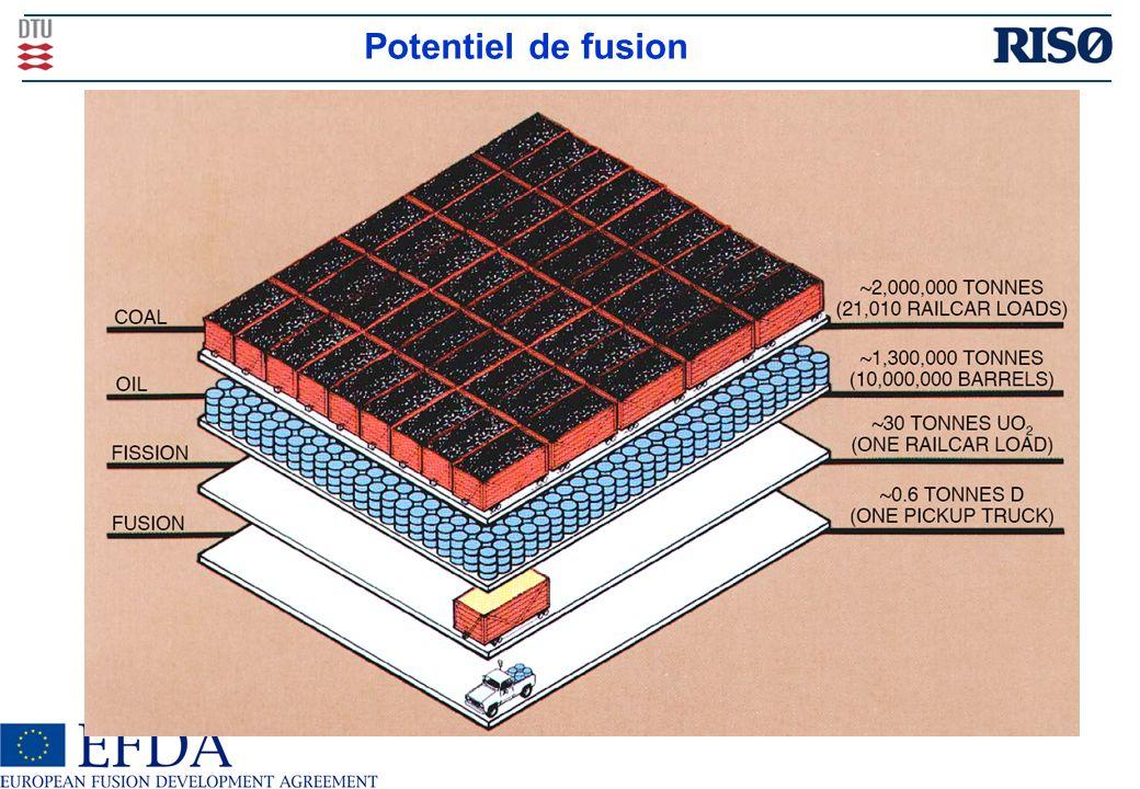 Fission & Fusion? Fission Fusion Gestion des déchets sur de longues périodes