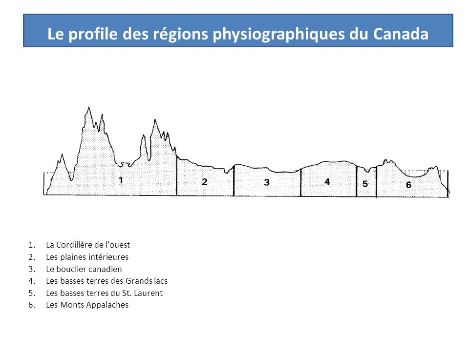 Le profile des régions physiographiques du Canada 1.La Cordillère de louest 2.Les plaines intérieures 3.Le bouclier canadien 4.Les basses terres des G