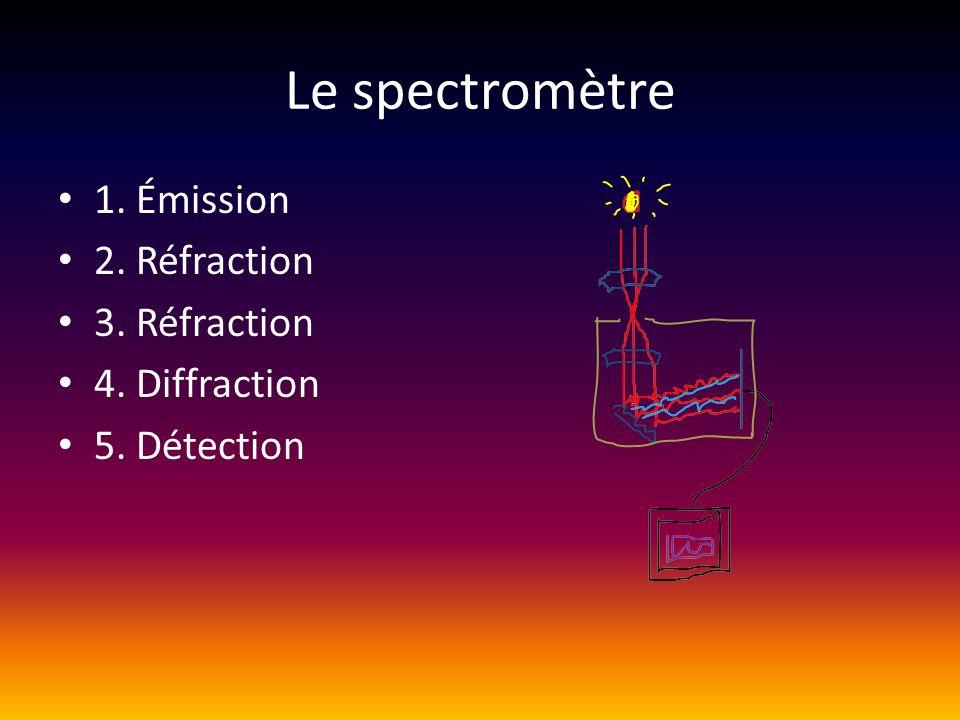 Le spectromètre 1. Émission 2. Réfraction 3. Réfraction 4. Diffraction 5. Détection