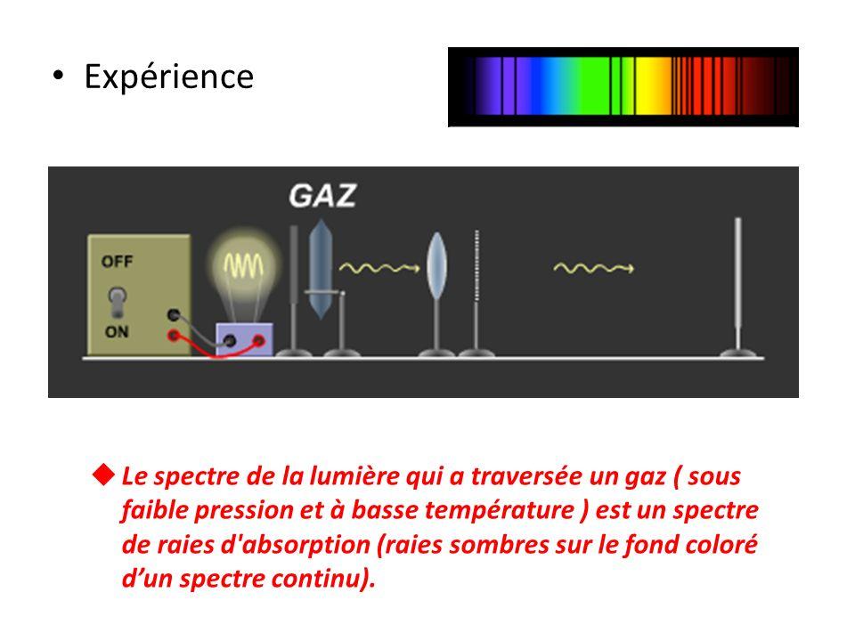 Expérience Le spectre de la lumière qui a traversée un gaz ( sous faible pression et à basse température ) est un spectre de raies d'absorption (raies
