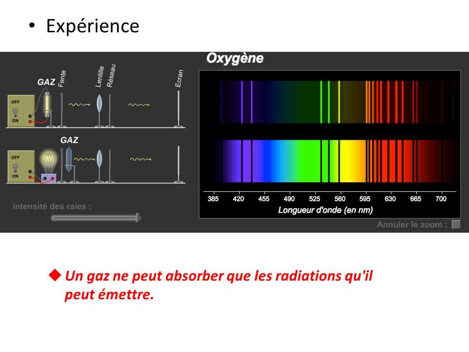 Expérience Un gaz ne peut absorber que les radiations qu'il peut émettre.