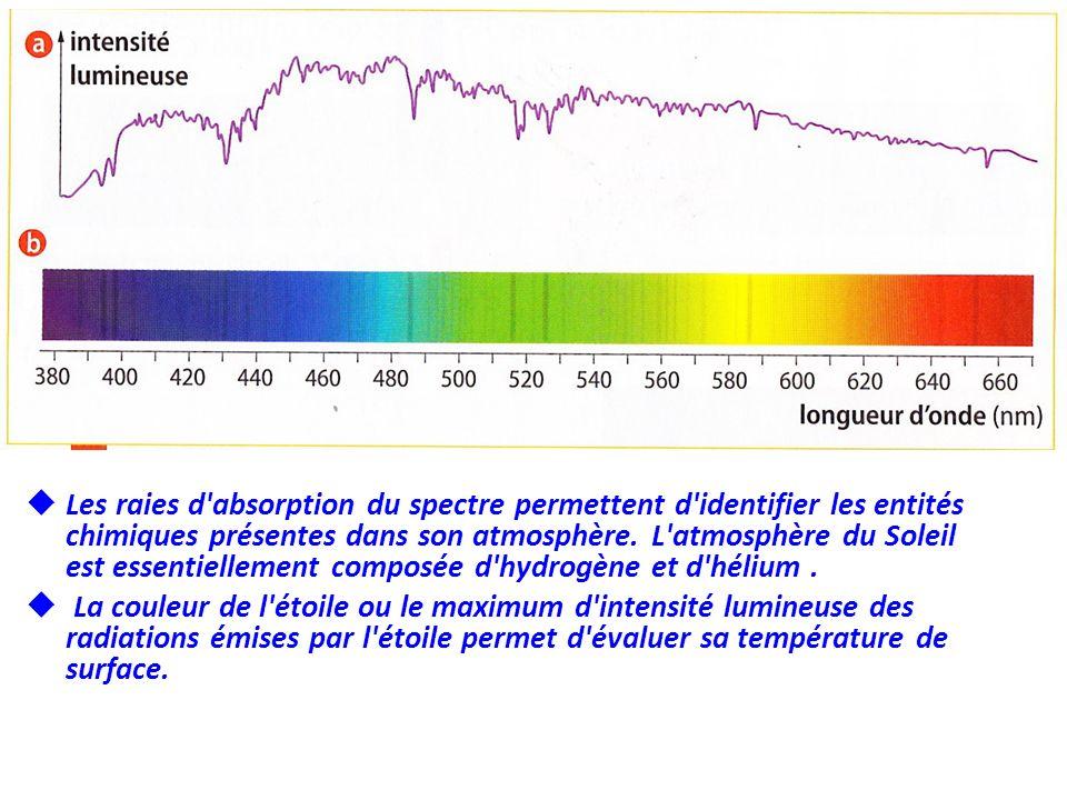 Les raies d'absorption du spectre permettent d'identifier les entités chimiques présentes dans son atmosphère. L'atmosphère du Soleil est essentiellem