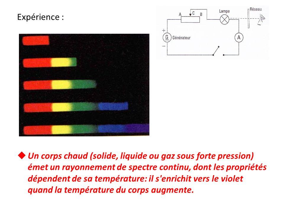 Un corps chaud (solide, liquide ou gaz sous forte pression) émet un rayonnement de spectre continu, dont les propriétés dépendent de sa température: i