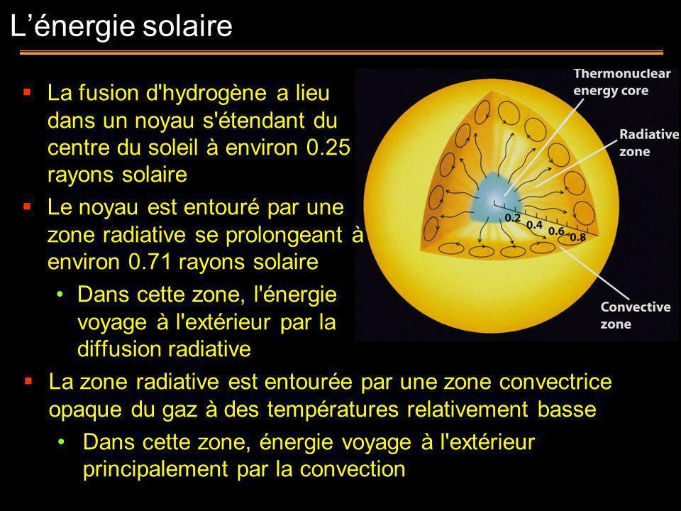 La fusion d'hydrogène a lieu dans un noyau s'étendant du centre du soleil à environ 0.25 rayons solaire Le noyau est entouré par une zone radiative se