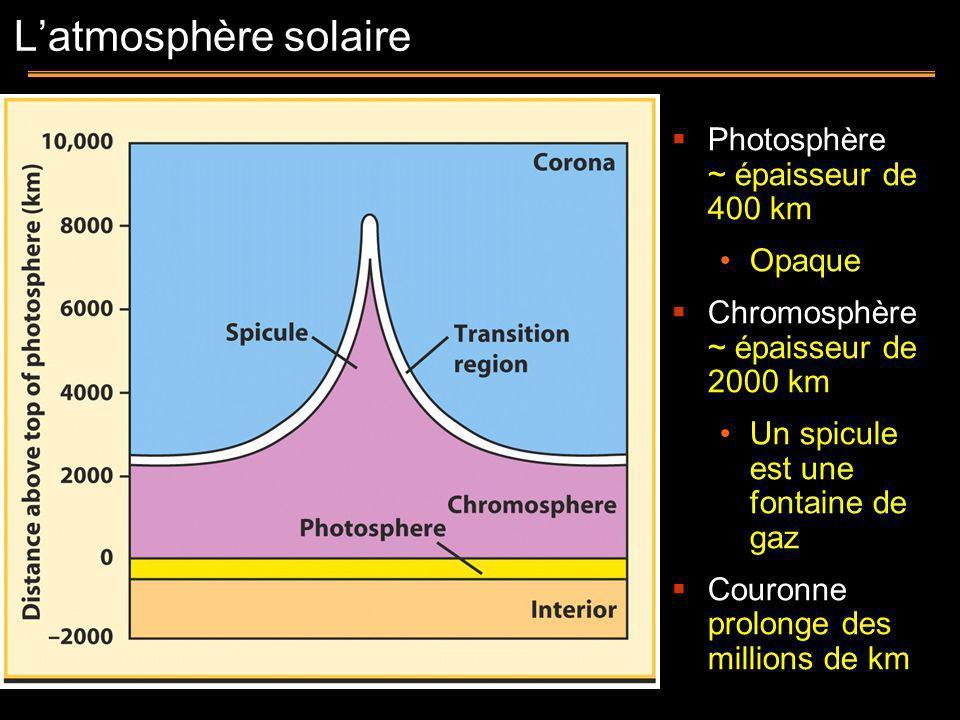 Photosphère ~ épaisseur de 400 km Opaque Chromosphère ~ épaisseur de 2000 km Un spicule est une fontaine de gaz Couronne prolonge des millions de km L