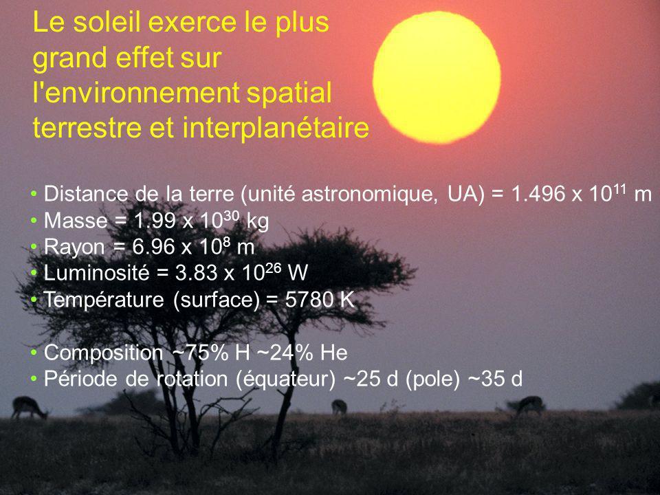 Le soleil exerce le plus grand effet sur l'environnement spatial terrestre et interplanétaire Distance de la terre (unité astronomique, UA) = 1.496 x