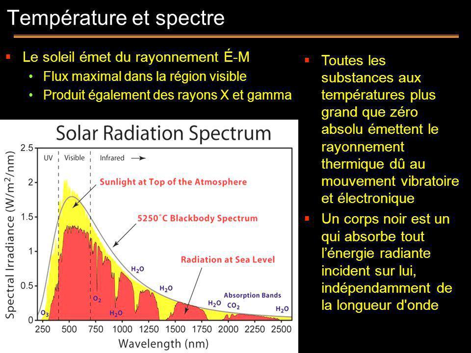 Le soleil émet du rayonnement É-M Flux maximal dans la région visible Produit également des rayons X et gamma Toutes les substances aux températures p