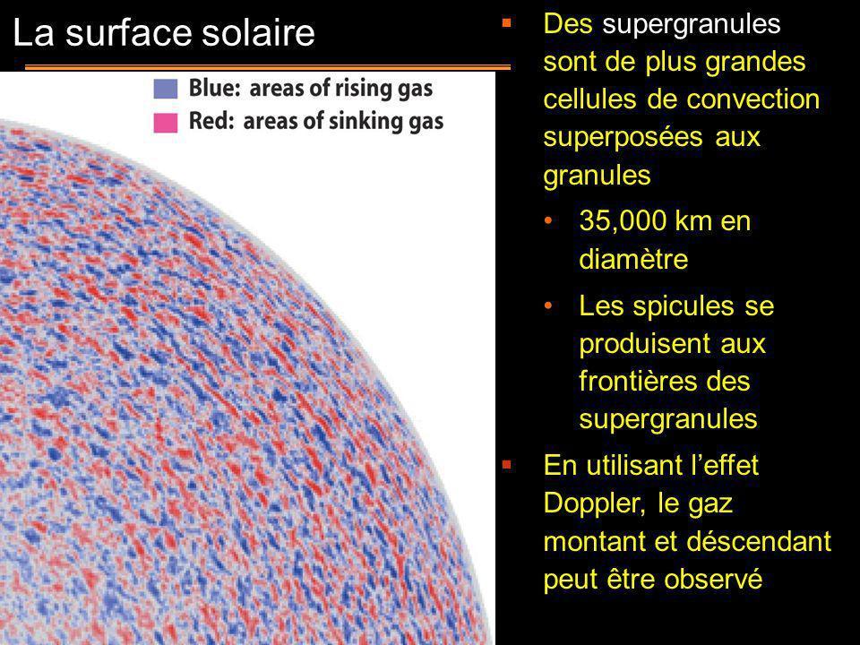 Des supergranules sont de plus grandes cellules de convection superposées aux granules 35,000 km en diamètre Les spicules se produisent aux frontières