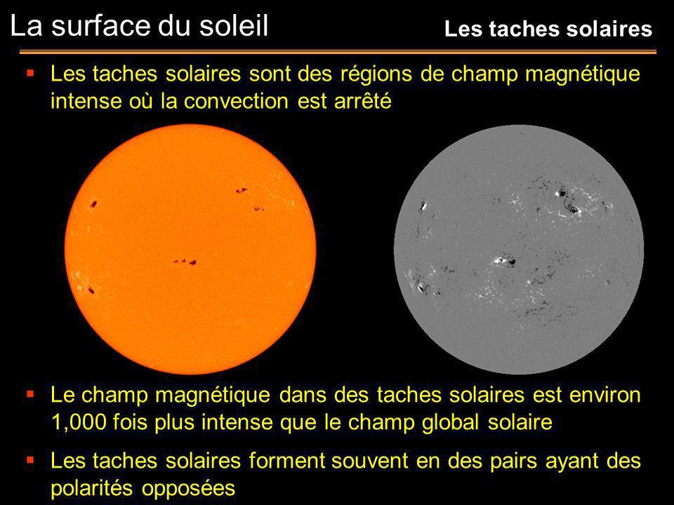 Les taches solaires sont des régions de champ magnétique intense où la convection est arrêté La surface du soleil Les taches solaires Le champ magnéti