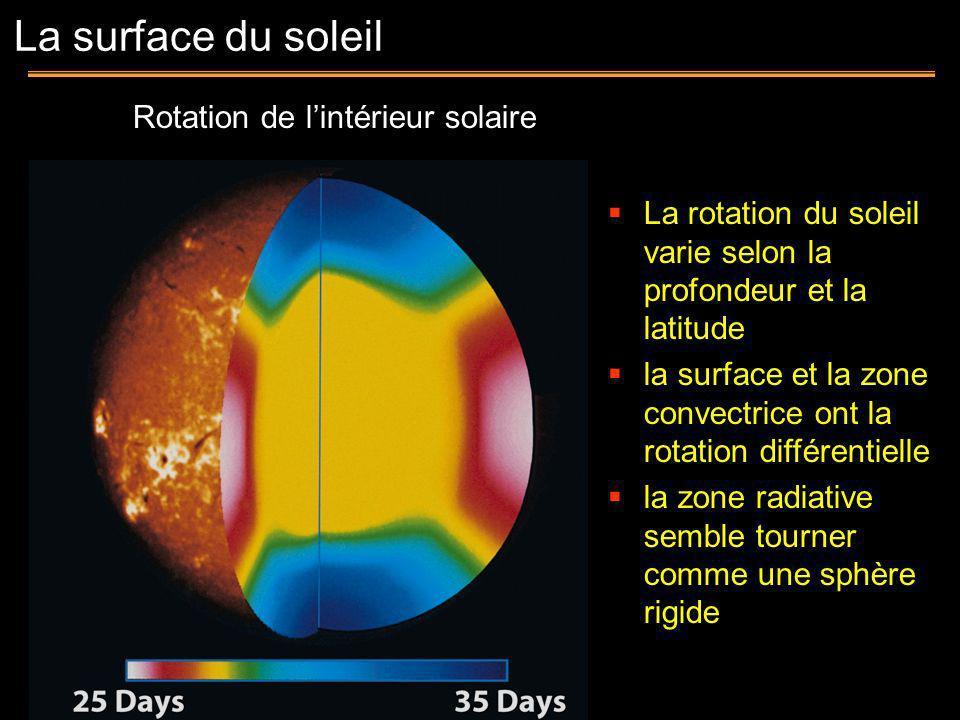 Rotation de lintérieur solaire La rotation du soleil varie selon la profondeur et la latitude la surface et la zone convectrice ont la rotation différ