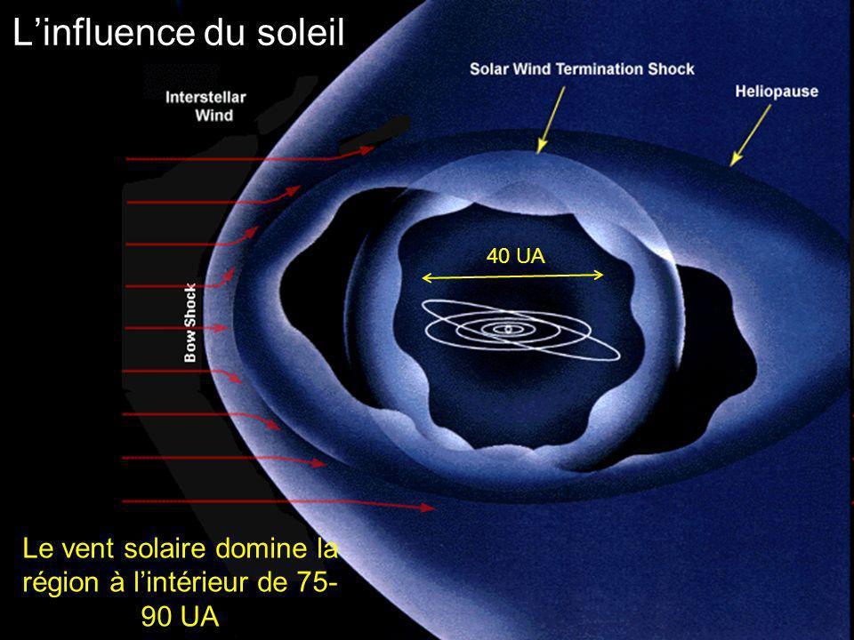 Latmosphère solaire est composée de trois couches principaux: 1.La couronne 2.La chromosphère 3.La photosphère Tout au-dessous de l atmosphère solaire s appelle l intérieur solaire La surface évidente du Sun, la photosphère, est la plus basse couche dans l atmosphère solaire Latmosphère solaire