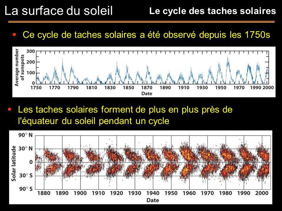 Ce cycle de taches solaires a été observé depuis les 1750s Les taches solaires forment de plus en plus près de l'équateur du soleil pendant un cycle L