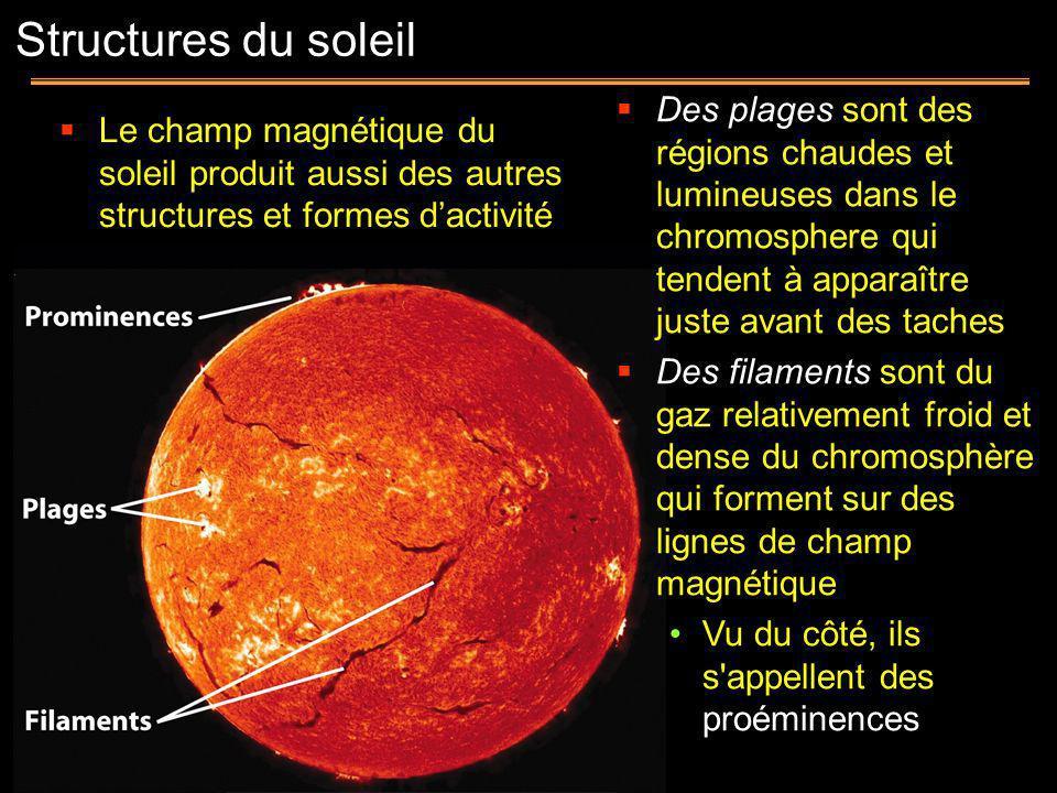 Des plages sont des régions chaudes et lumineuses dans le chromosphere qui tendent à apparaître juste avant des taches Des filaments sont du gaz relat