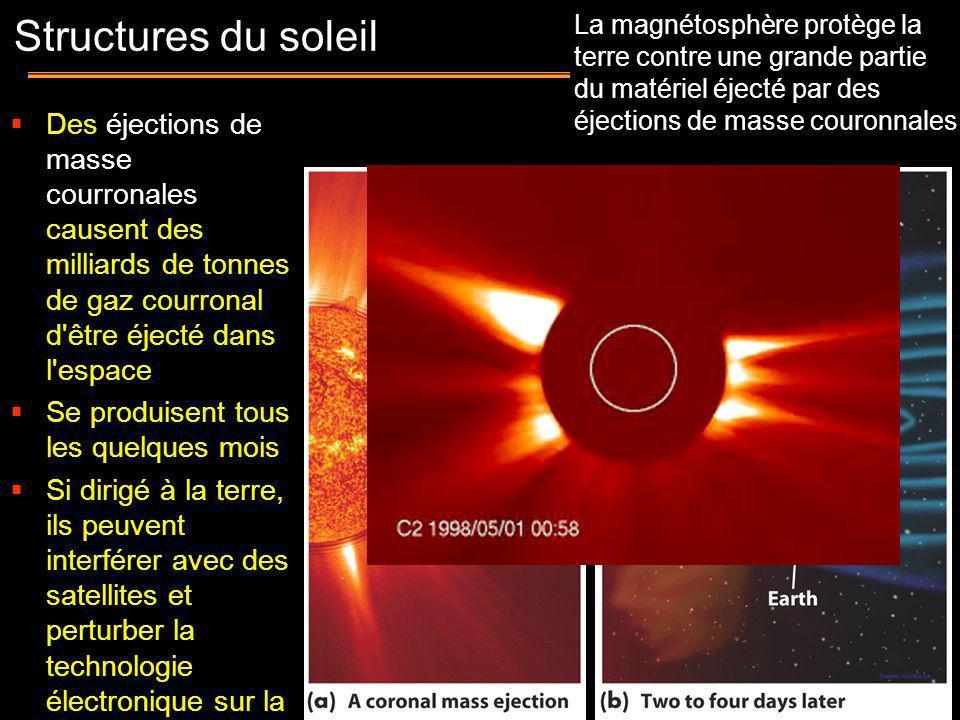 La magnétosphère protège la terre contre une grande partie du matériel éjecté par des éjections de masse couronnales Des éjections de masse courronale