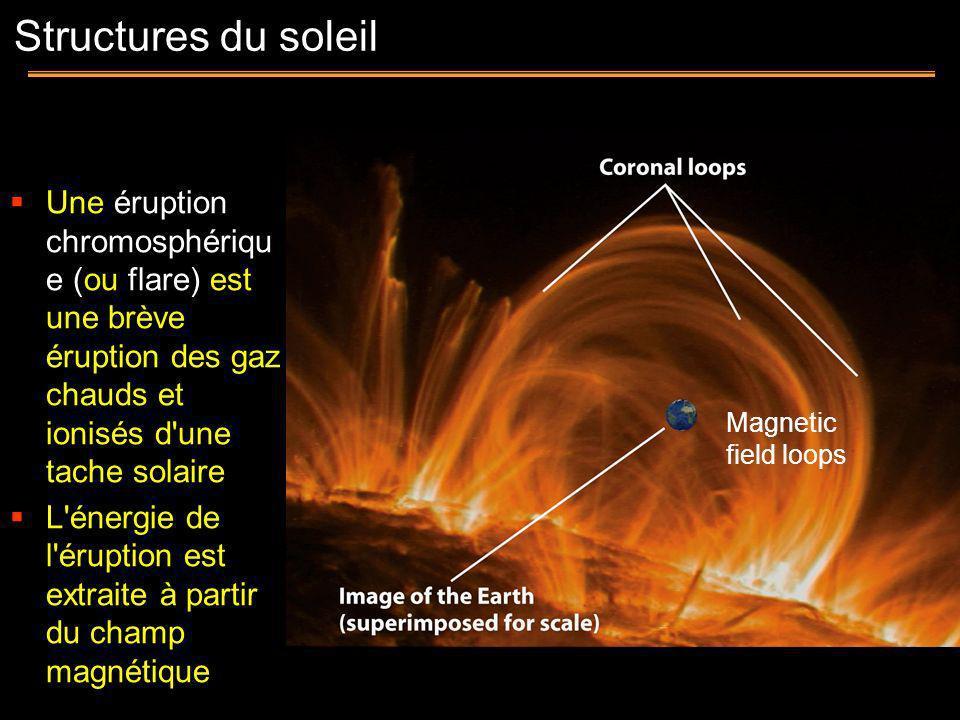 Magnetic field loops Une éruption chromosphériqu e (ou flare) est une brève éruption des gaz chauds et ionisés d'une tache solaire L'énergie de l'érup