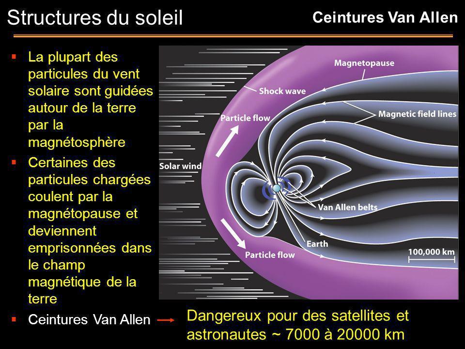 La plupart des particules du vent solaire sont guidées autour de la terre par la magnétosphère Certaines des particules chargées coulent par la magnét
