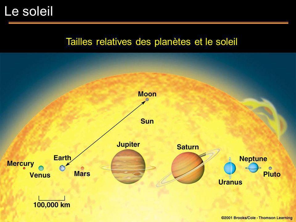 Penombre: 5800 K Ombre: 4300 K Typiquement ~ 20,000 km Les taches solaires apparaissent souvent en groupes, durant habituellement ~ 1 mois Les taches solaires sont des régions à basse température dans la photosphère La surface du soleil Les taches solaires