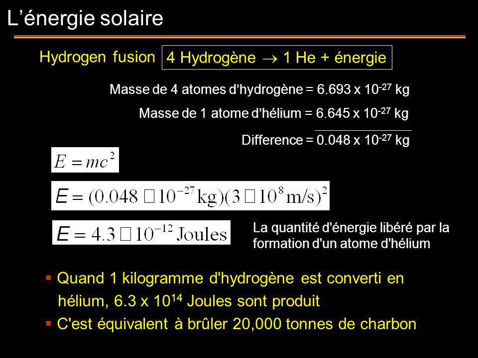 4 Hydrogène 1 He + énergie Masse de 4 atomes dhydrogène = 6.693 x 10 -27 kg Masse de 1 atome dhélium = 6.645 x 10 -27 kg Difference = 0.048 x 10 -27 k