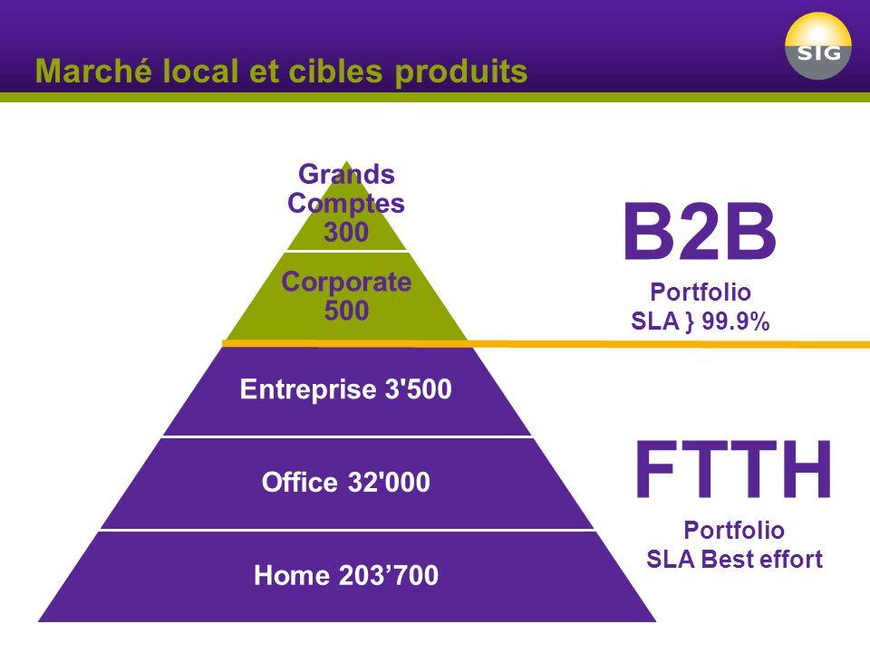 Marché local et cibles produits Grands Comptes 300 Corporate 500 Entreprise 3 500 Office 32 000 Home 203700 FTTH Portfolio SLA Best effort B2B Portfolio SLA } 99.9%